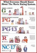 Система рейтингов фильмов MPAA